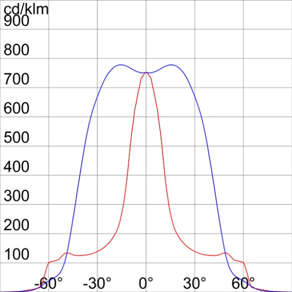 Photometric